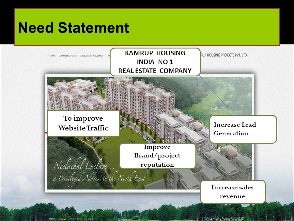 Need Statement KAMRUP HOUSING- India's No1 Real Estate Company KAMRUP HOUSING INDIA NO 1 REAL ESTATE COMPANY To improve Website Traffic Increase Lead