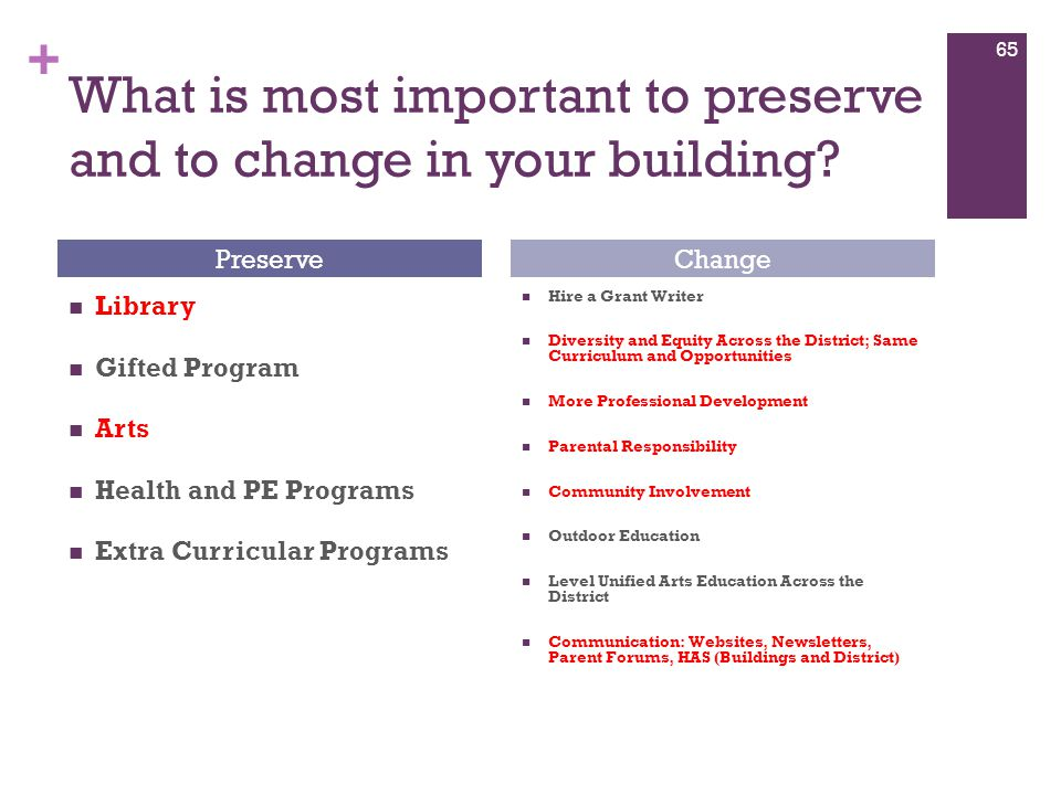 + What is most important to preserve and to change in your building? Library Gifted Program Arts Health and PE Programs Extra Curricular Programs Hire