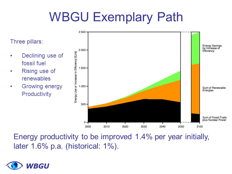 WBGU Exemplary Path Energy productivity to be improved 1.4% per year initially, later 1.6% p.a.