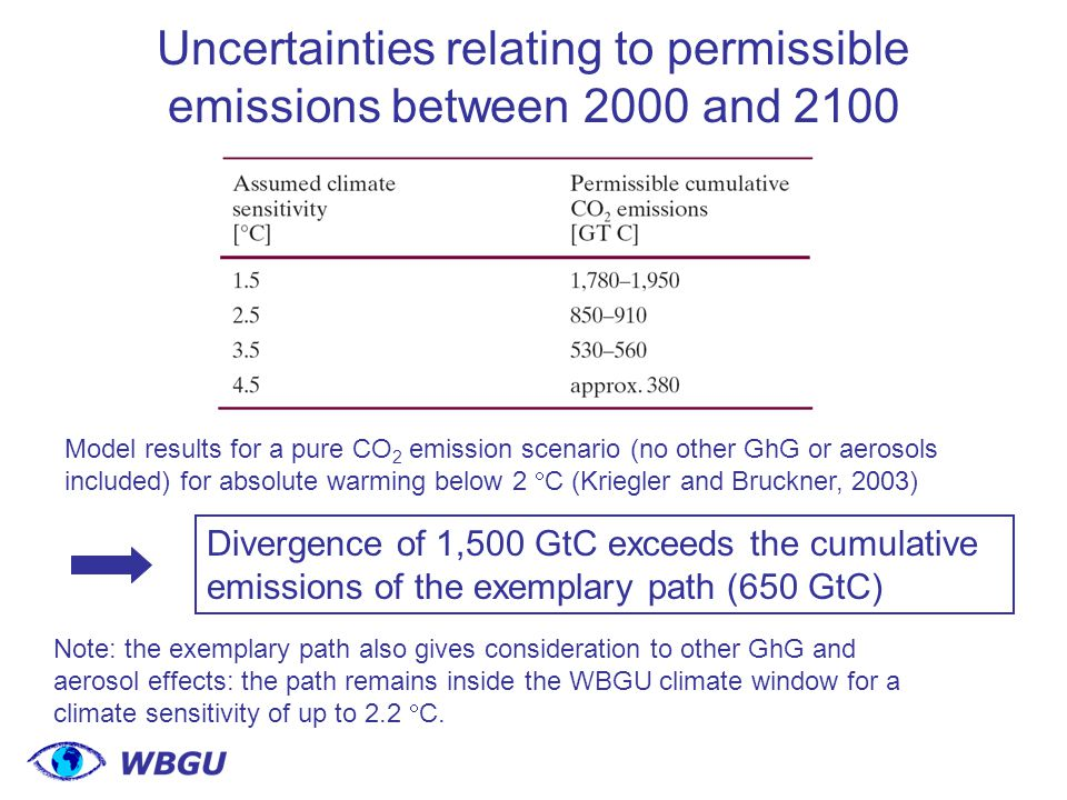 Uncertainties relating to permissible emissions between 2000 and 2100 Model results for a pure CO 2 emission scenario (no other GhG or aerosols included) for absolute warming below 2  C (Kriegler and Bruckner, 2003) Divergence of 1,500 GtC exceeds the cumulative emissions of the exemplary path (650 GtC) Note: the exemplary path also gives consideration to other GhG and aerosol effects: the path remains inside the WBGU climate window for a climate sensitivity of up to 2.2  C.