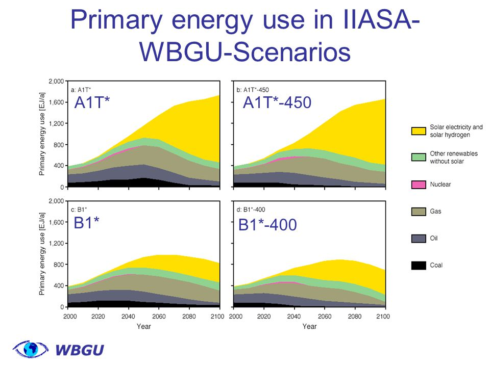 Primary energy use in IIASA- WBGU-Scenarios A1T*A1T*-450 B1* B1*-400