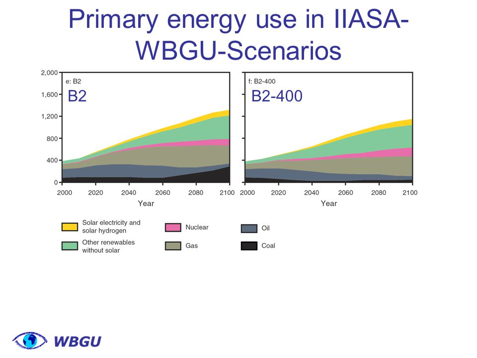 Primary energy use in IIASA- WBGU-Scenarios B2B2-400