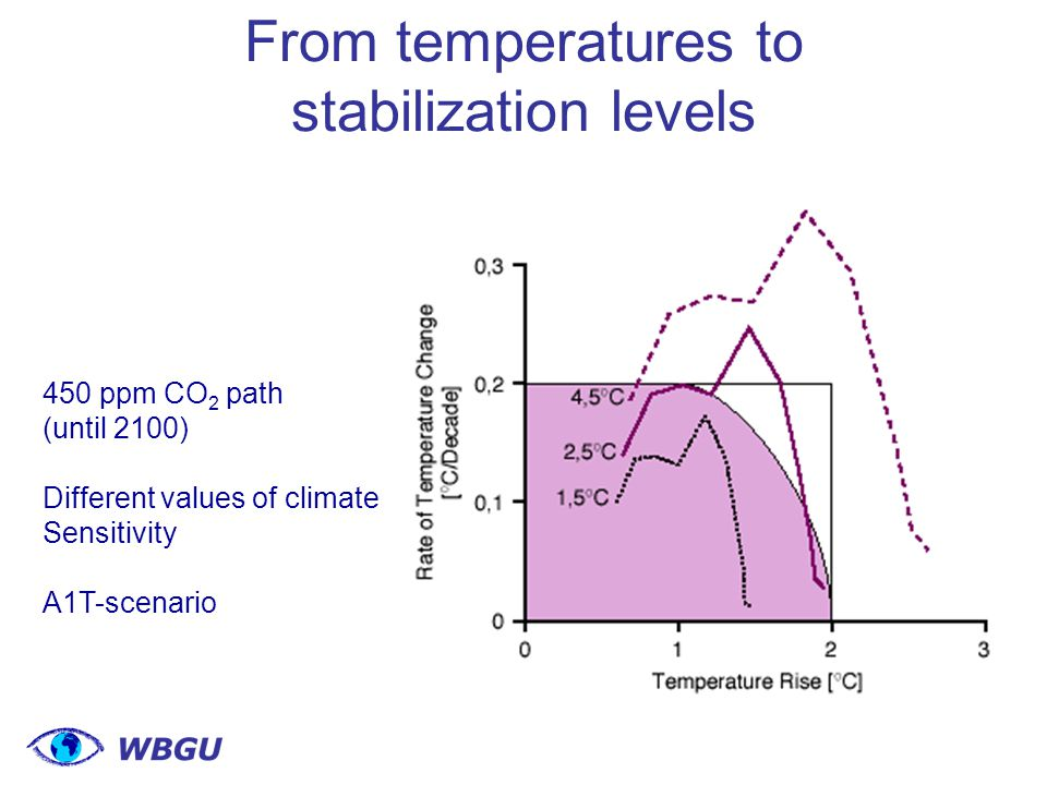 From temperatures to stabilization levels 450 ppm CO 2 path (until 2100) Different values of climate Sensitivity A1T-scenario