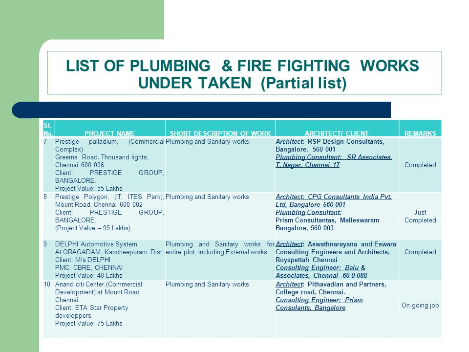 LIST OF PLUMBING & FIRE FIGHTING WORKS UNDER TAKEN (Partial list) Sl. No.PROJECT NAMESHORT DESCRIPTION OF WORKARCHITECT/ CLIENTREMARKS 7Prestige palla