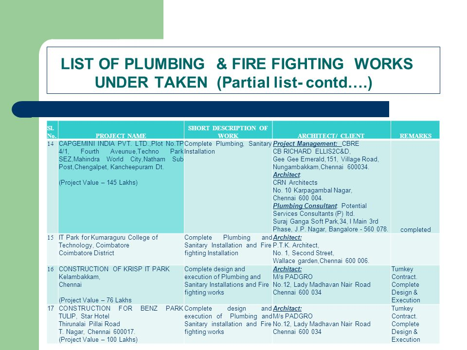 LIST OF PLUMBING & FIRE FIGHTING WORKS UNDER TAKEN (Partial list- contd….) Sl. No.PROJECT NAME SHORT DESCRIPTION OF WORKARCHITECT/ CLIENTREMARKS 14 CA