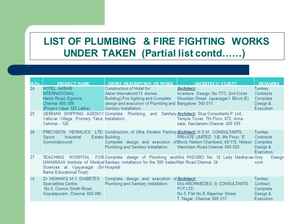 LIST OF PLUMBING & FIRE FIGHTING WORKS UNDER TAKEN (Partial list contd……) Sl.No.PROJECT NAMESHORT DESCRIPTION OF WORKARCHITECT/ CLIENTREMARKS 24HOTEL