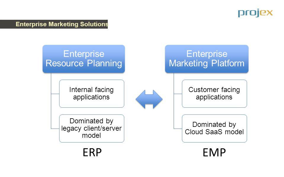 Enterprise Marketing Solutions MARKETING/SALES APPLICATIONS ARCHITECTURETOTAL PROJECT COST% IT% BUSINESS PROCESS Client/Server1.040%60% Cloud/Mobile SaaS.720%80% Implementation