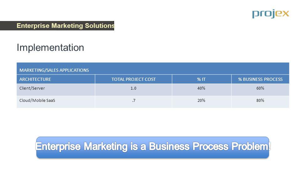 Enterprise Marketing Solutions What is the COBRA 3D Enterprise Marketing Process.