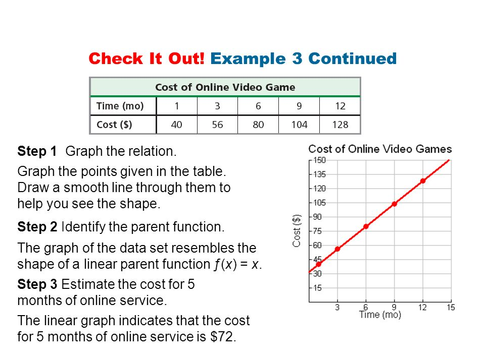The linear graph indicates that the cost for 5 months of online service is $72. Step 1 Graph the relation. Graph the points given in the table. Draw a