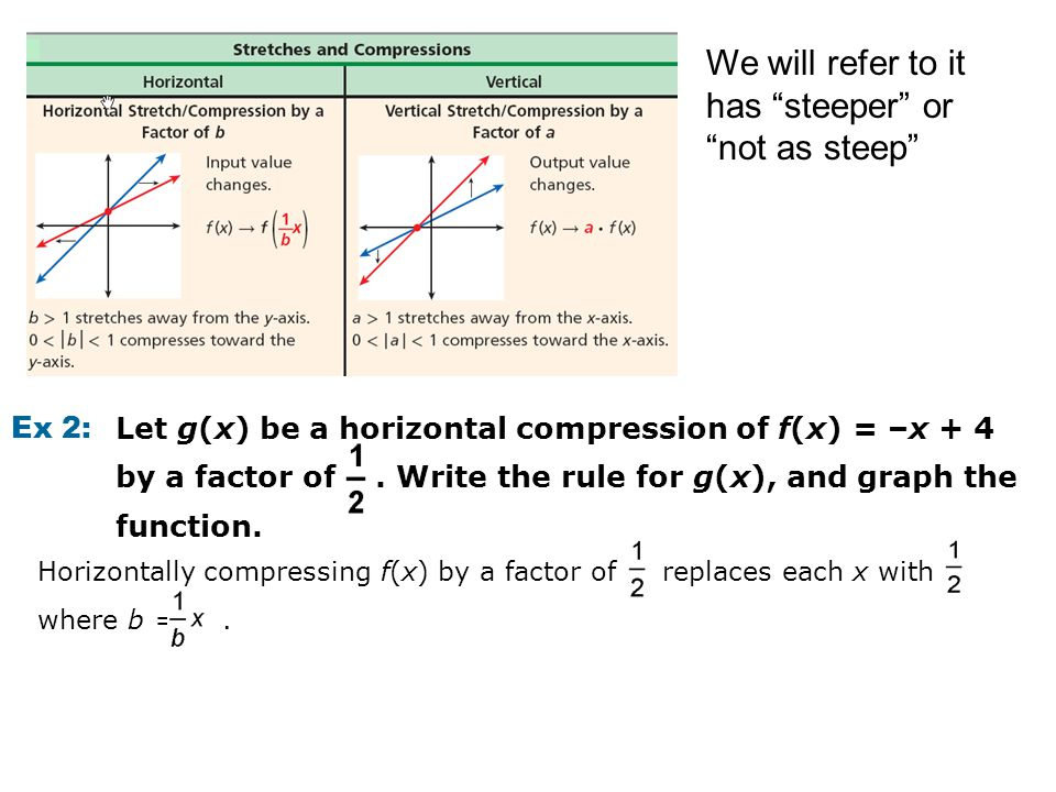 "We will refer to it has ""steeper"" or ""not as steep"" Ex 2: Let g(x) be a horizontal compression of f(x) = –x + 4 by a factor of. Write the rule for g(x"