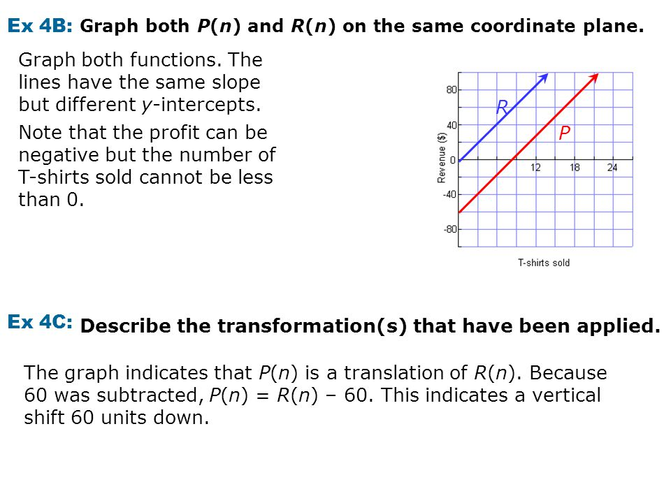 Ex 4B: Graph both P(n) and R(n) on the same coordinate plane. Graph both functions. The lines have the same slope but different y-intercepts. Note tha