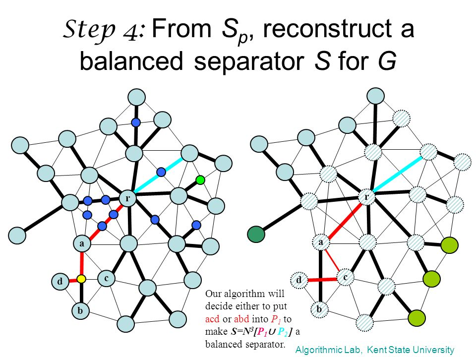 Algorithmic Lab, Kent State University Step 4: From S p, reconstruct a balanced separator S for G r a d c b r a d c b Our algorithm will decide either to put acd or abd into P 1 to make S=N 3 [P 1 ∪ P 2 ] a balanced separator.