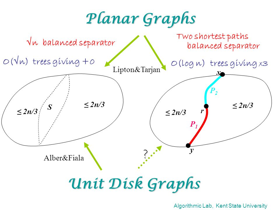 Algorithmic Lab, Kent State University Planar Graphs Two shortest paths balanced separator Unit Disk Graphs r x y P1P1 P2P2 ≤ 2n/3 S √n balanced separator O(log n) trees giving x 3 O(√n) trees giving +0 .