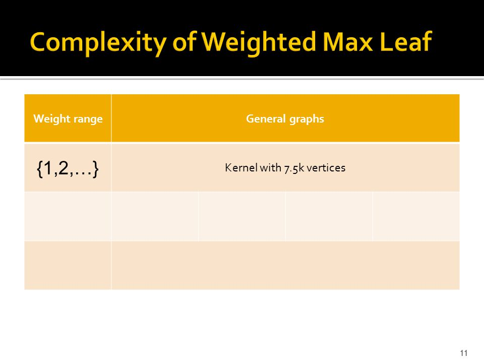 Weight rangeGeneral graphs {1,2,…} Kernel with 7.5k vertices 11