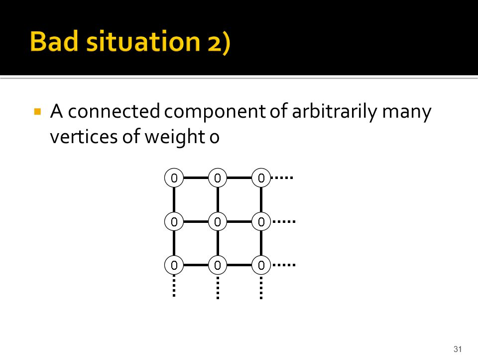  A connected component of arbitrarily many vertices of weight 0 31