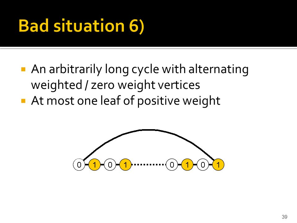  An arbitrarily long cycle with alternating weighted / zero weight vertices  At most one leaf of positive weight 39