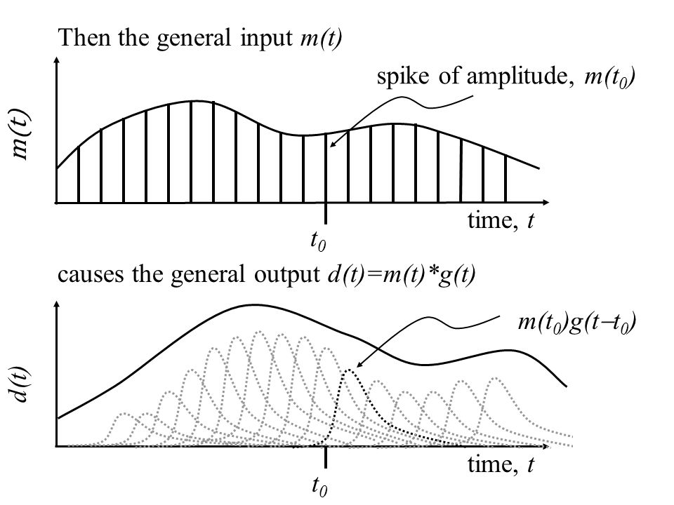m(t 0 )g(t  t 0 ) m(t) time, t t0t0 d(t) time, t t0t0 spike of amplitude, m(t 0 ) Then the general input m(t) causes the general output d(t)=m(t)*g(t)