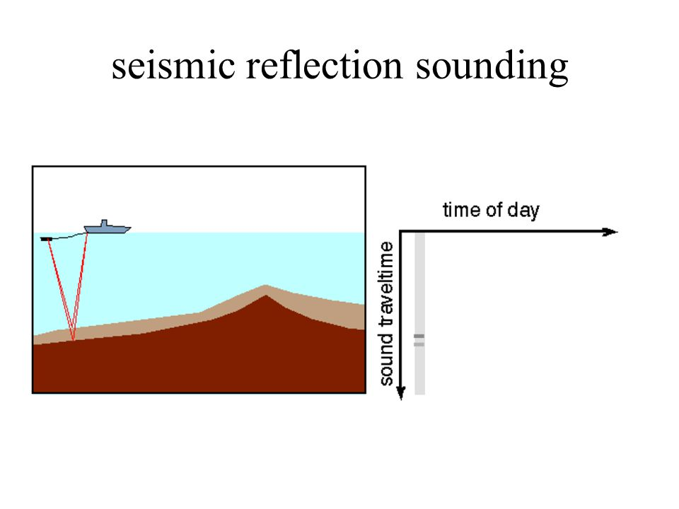 seismic reflection sounding