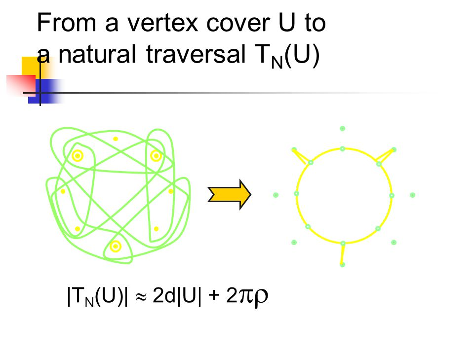 From a vertex cover U to a natural traversal T N (U) |T N (U)|  2d|U| + 2 