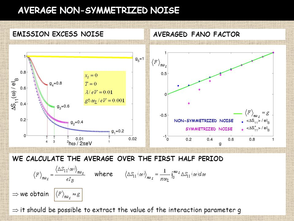 AVERAGE NON-SYMMETRIZED NOISE EMISSION EXCESS NOISE AVERAGED FANO FACTOR NON-SYMMETRIZED NOISE SYMMETRIZED NOISE WE CALCULATE THE AVERAGE OVER THE FIRST HALF PERIOD  we obtain  it should be possible to extract the value of the interaction parameter g where