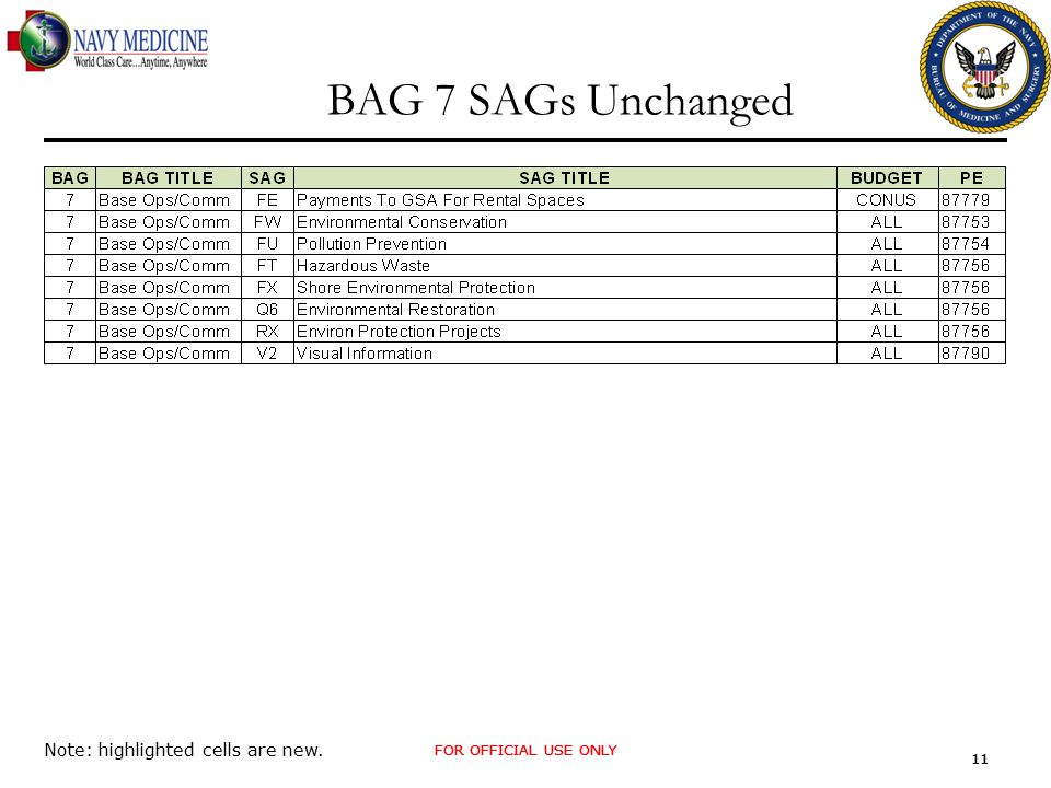FOR OFFICIAL USE ONLY 11 FOR OFFICIAL USE ONLY 11 BAG 7 SAGs Unchanged Note: highlighted cells are new.