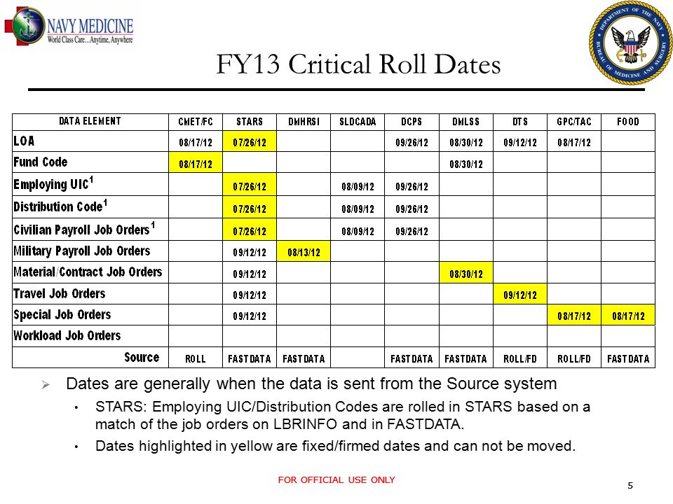 FOR OFFICIAL USE ONLY 5 5 FY13 Critical Roll Dates  Dates are generally when the data is sent from the Source system STARS: Employing UIC/Distribution Codes are rolled in STARS based on a match of the job orders on LBRINFO and in FASTDATA.
