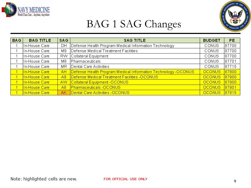 FOR OFFICIAL USE ONLY 9 9 BAG 1 SAG Changes Note: highlighted cells are new.