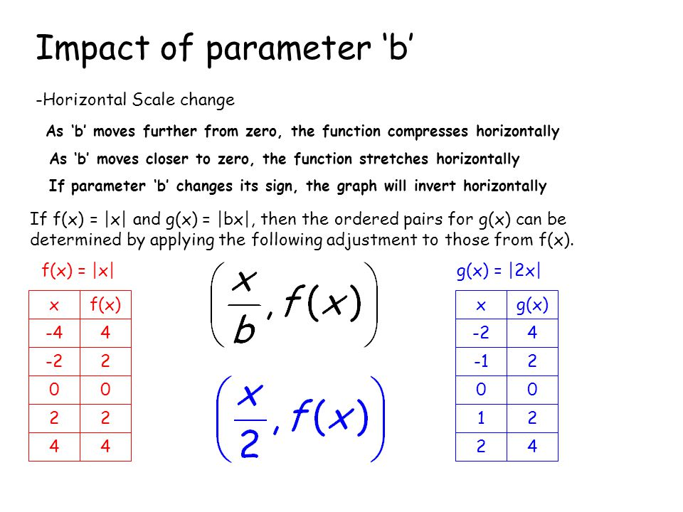 If f(x) = |x| and g(x) = |bx|, then the ordered pairs for g(x) can be determined by applying the following adjustment to those from f(x).