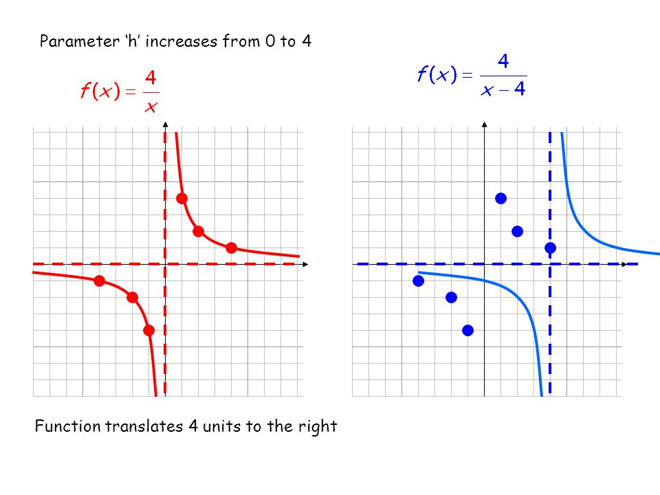 Parameter 'h' increases from 0 to 4 Function translates 4 units to the right