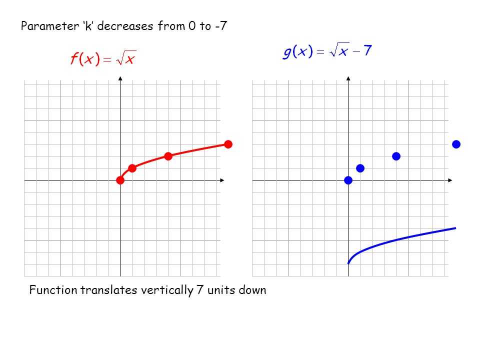 Parameter 'k' decreases from 0 to -7 Function translates vertically 7 units down