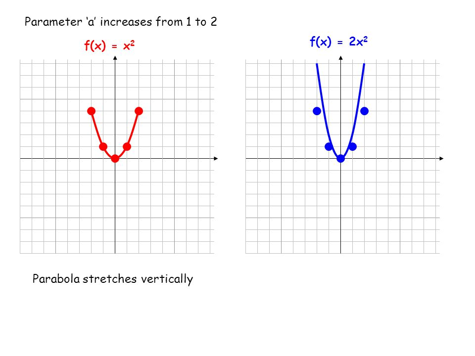 f(x) = x 2 f(x) = 2x 2 Parameter 'a' increases from 1 to 2 Parabola stretches vertically