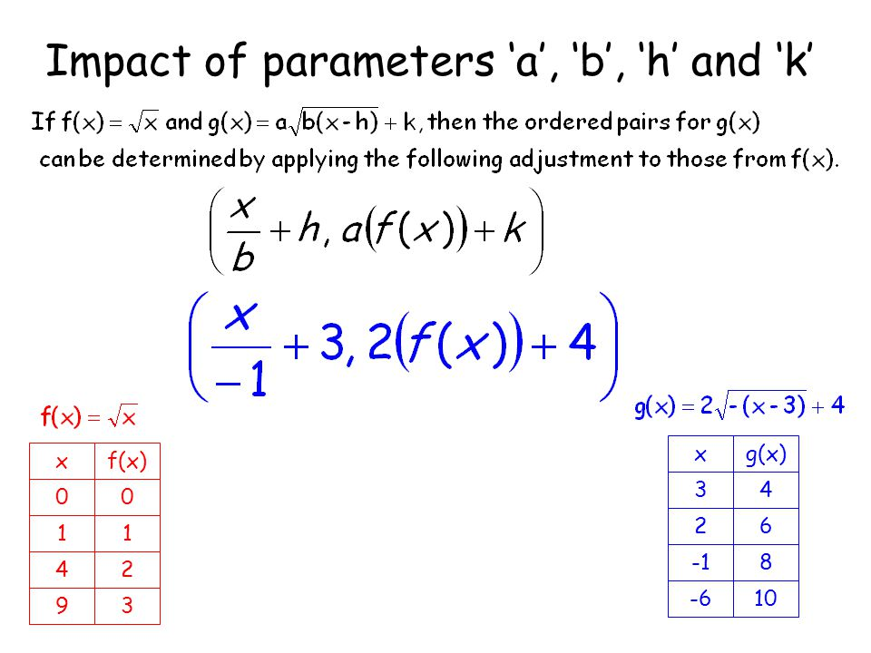 Impact of parameters 'a', 'b', 'h' and 'k' xf(x) 00 11 42 93 xg(x) 34 26 8 -610