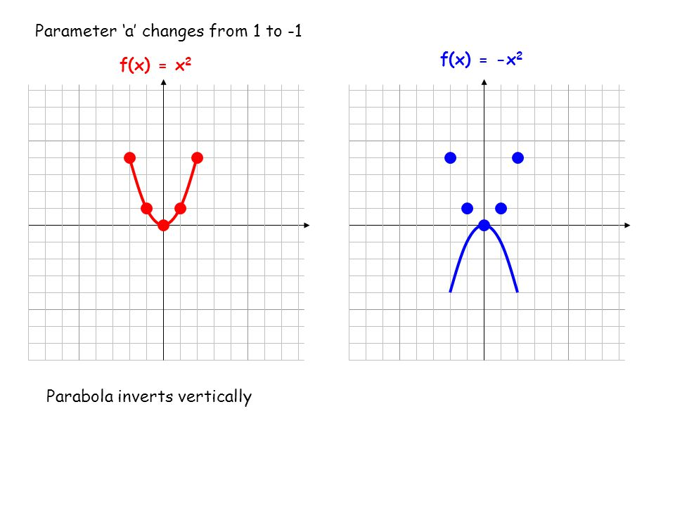f(x) = -x 2 Parameter 'a' changes from 1 to -1 Parabola inverts vertically