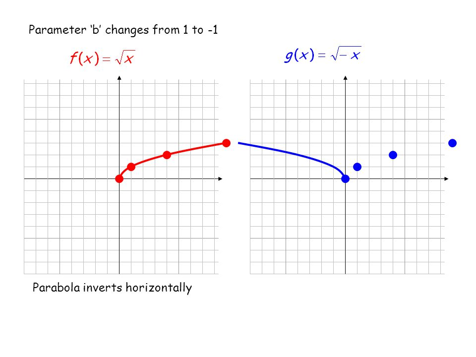 Parameter 'b' changes from 1 to -1 Parabola inverts horizontally