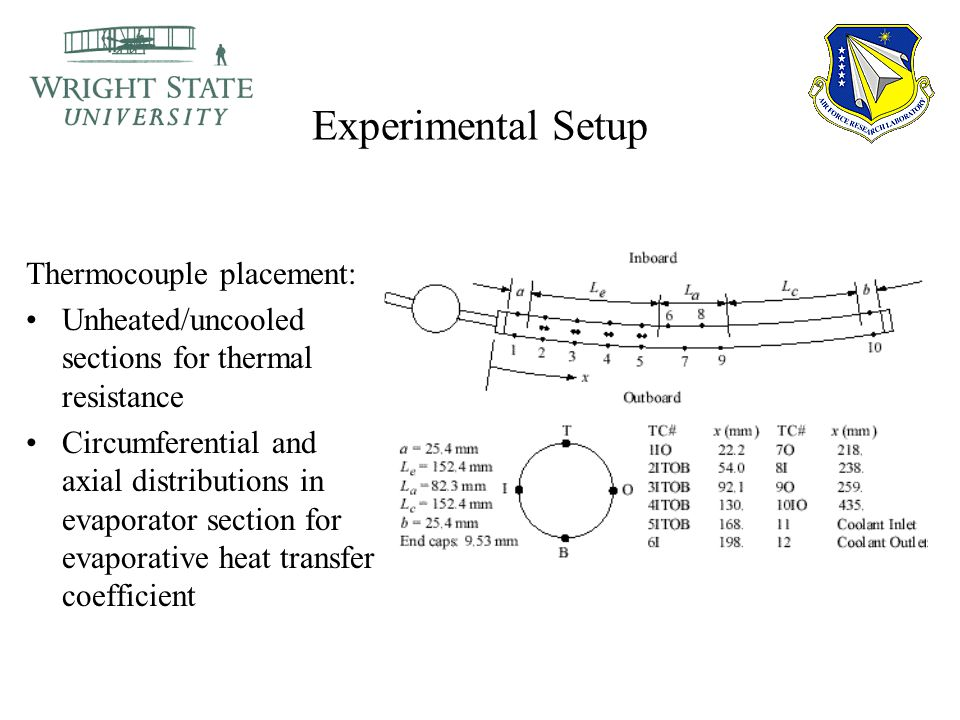 Experimental Setup Thermocouple placement: Unheated/uncooled sections for thermal resistance Circumferential and axial distributions in evaporator sec