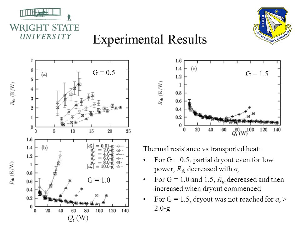 Experimental Results Thermal resistance vs transported heat: For G = 0.5, partial dryout even for low power, R th decreased with a r For G = 1.0 and 1.5, R th decreased and then increased when dryout commenced For G = 1.5, dryout was not reached for a r > 2.0-g G = 0.5 G = 1.0 Q t (W) G = 1.5
