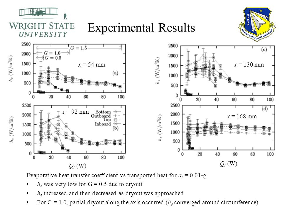Experimental Results Evaporative heat transfer coefficient vs transported heat for a r = 0.01-g: h e was very low for G = 0.5 due to dryout h e increased and then decreased as dryout was approached For G = 1.0, partial dryout along the axis occurred (h e converged around circumference) Q t (W) x = 54 mm x = 92 mm x = 130 mm x = 168 mm Q t (W)