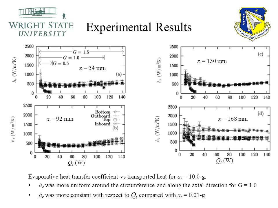 Experimental Results Evaporative heat transfer coefficient vs transported heat for a r = 10.0-g: h e was more uniform around the circumference and alo