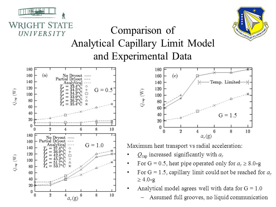 Comparison of Analytical Capillary Limit Model and Experimental Data Maximum heat transport vs radial acceleration: Q cap increased significantly with a r For G = 0.5, heat pipe operated only for a r  8.0-g For G = 1.5, capillary limit could not be reached for a r  4.0-g Analytical model agrees well with data for G = 1.0 –Assumed full grooves, no liquid communication a r (g) G = 0.5 G = 1.0 G = 1.5