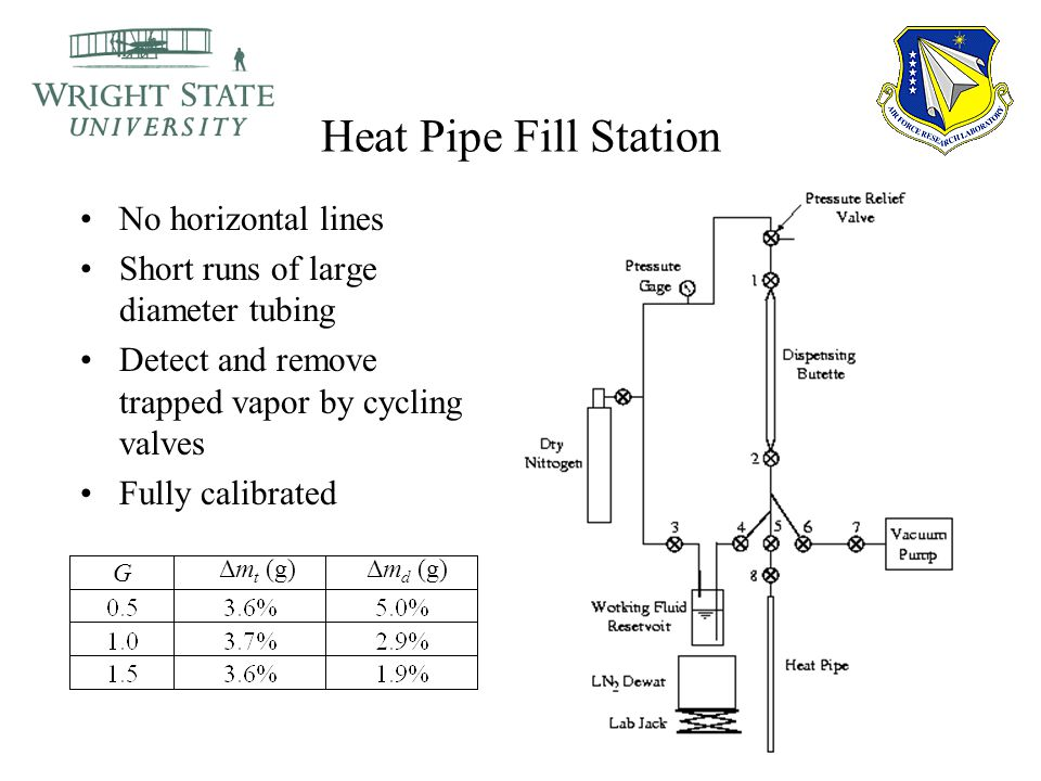 Heat Pipe Fill Station No horizontal lines Short runs of large diameter tubing Detect and remove trapped vapor by cycling valves Fully calibrated G Δm t (g)Δm d (g)