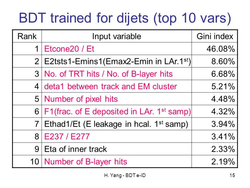 H. Yang - BDT e-ID15 BDT trained for dijets (top 10 vars) RankInput variableGini index 1Etcone20 / Et46.08% 2E2tsts1-Emins1(Emax2-Emin in LAr.1 st )8.