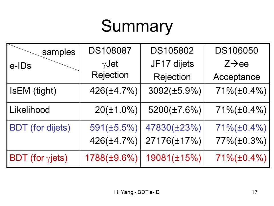 H. Yang - BDT e-ID17 Summary samples e-IDs DS108087  Jet Rejection DS105802 JF17 dijets Rejection DS106050 Z  ee Acceptance IsEM (tight)426(±4.7%)30