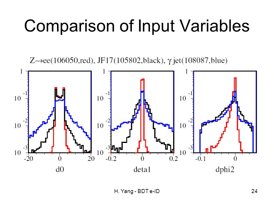 H. Yang - BDT e-ID24 Comparison of Input Variables
