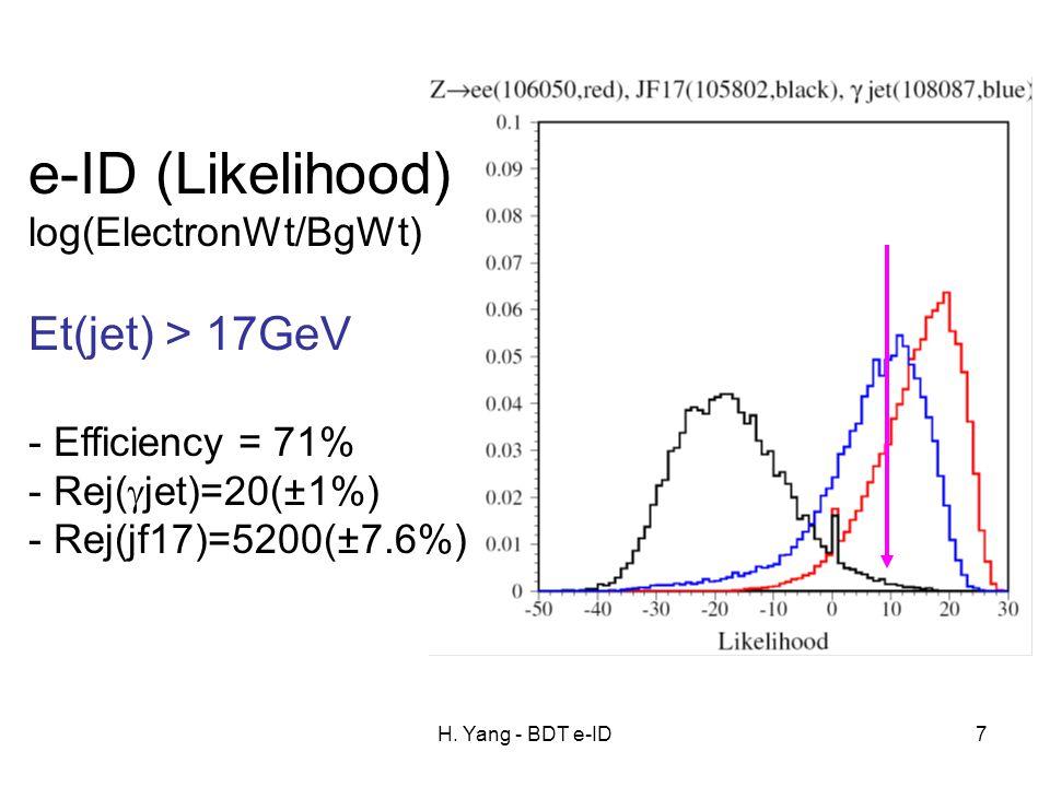 H. Yang - BDT e-ID7 e-ID (Likelihood) log(ElectronWt/BgWt) Et(jet) > 17GeV - Efficiency = 71% - Rej(  jet)=20(±1%) - Rej(jf17)=5200(±7.6%)