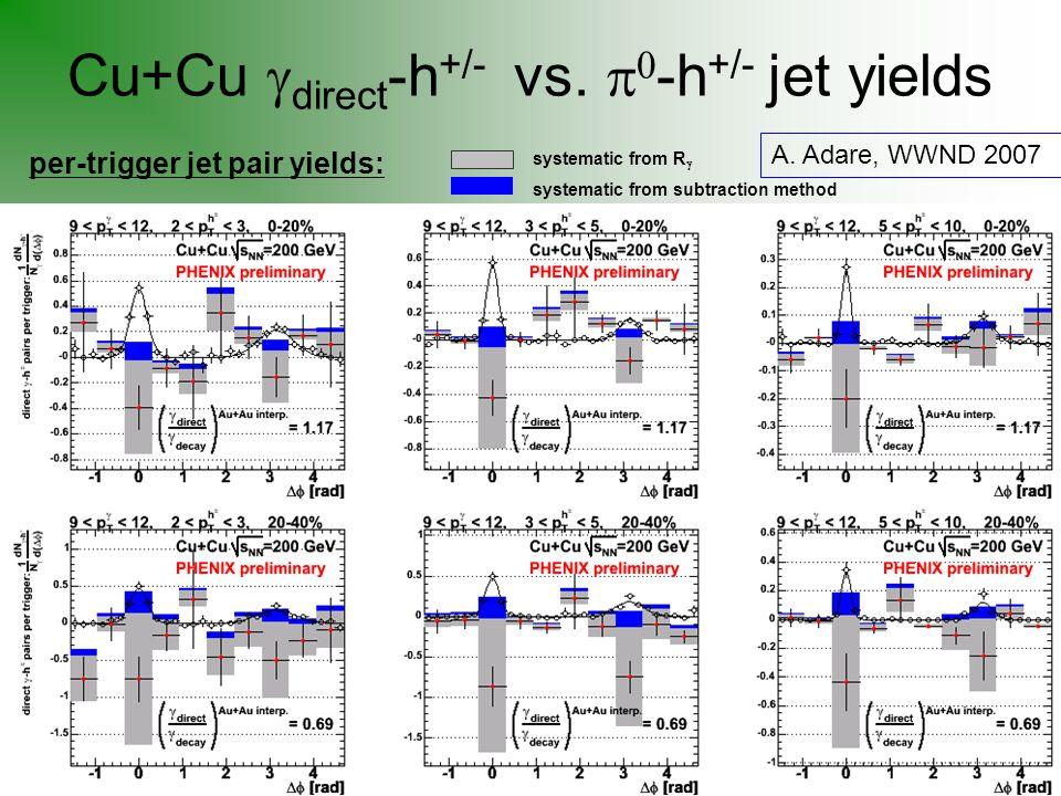 Cu+Cu  direct -h +/- vs.