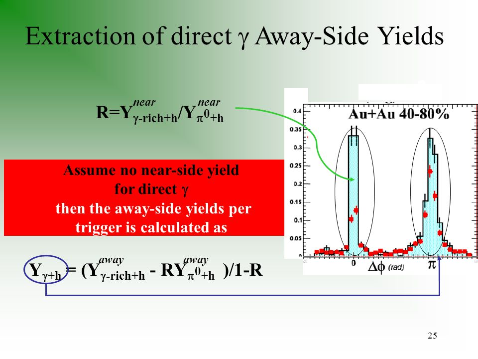25 Extraction of direct  Away-Side Yields R=Y  -rich+h /Y  0 +h near Y  +h = (Y  -rich+h - RY  0 +h )/1-R away Assume no near-side yield for direct  then the away-side yields per trigger is calculated as