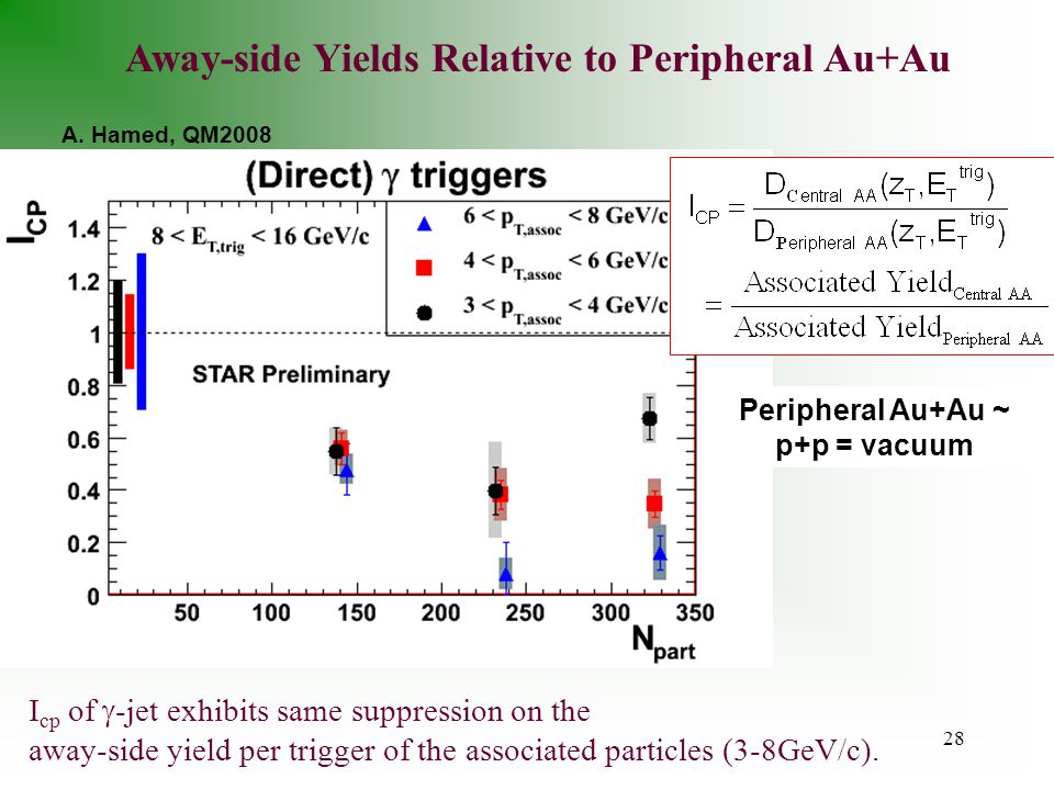 28 Away-side Yields Relative to Peripheral Au+Au I cp of  -jet exhibits same suppression on the away-side yield per trigger of the associated particles (3-8GeV/c).