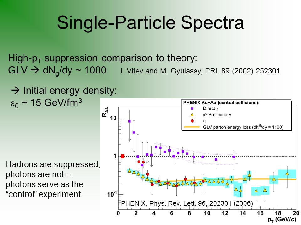 Single-Particle Spectra Hadrons are suppressed, photons are not – photons serve as the control experiment High-p T suppression comparison to theory: GLV  dN g /dy ~ 1000 I.
