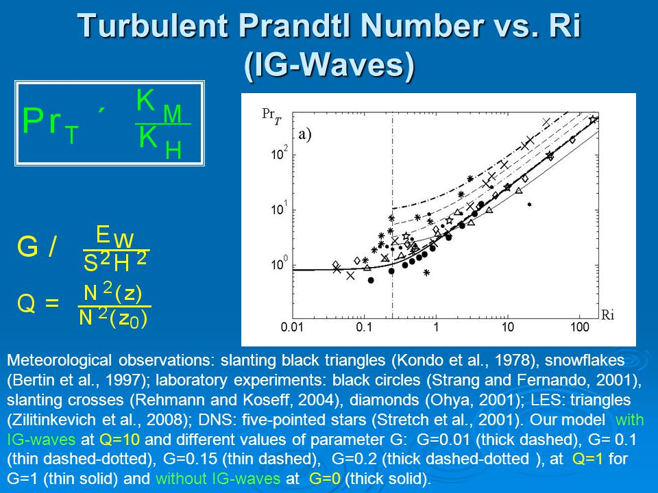 Turbulent Prandtl Number vs. Ri (IG-Waves) Meteorological observations: slanting black triangles (Kondo et al., 1978), snowflakes (Bertin et al., 1997
