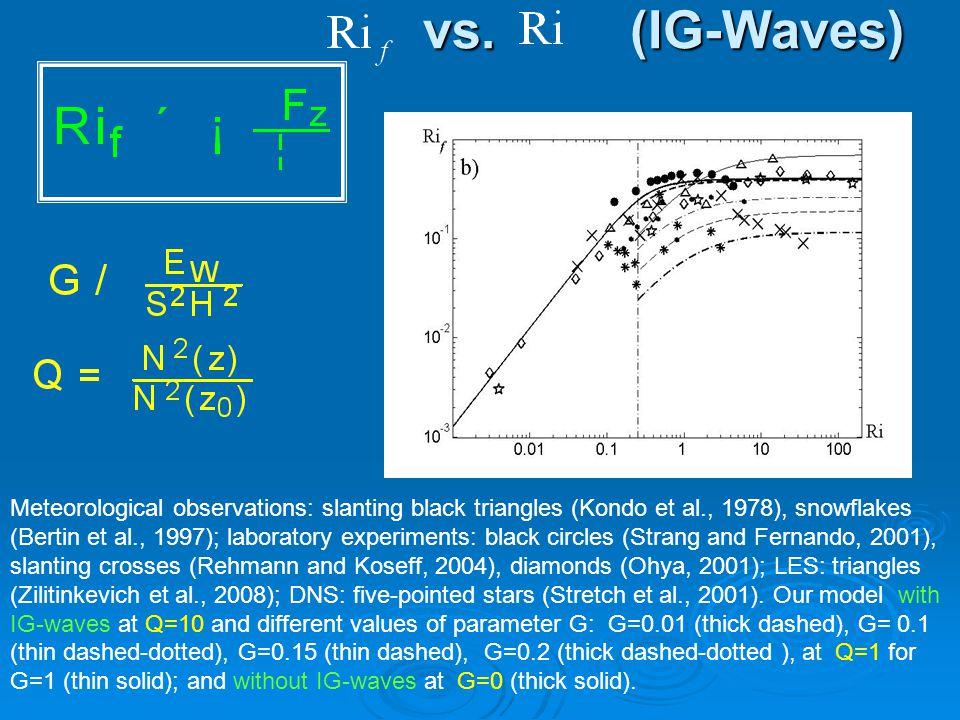 vs. (IG-Waves) vs. (IG-Waves) Meteorological observations: slanting black triangles (Kondo et al., 1978), snowflakes (Bertin et al., 1997); laboratory